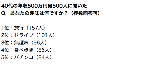 年収500万円男が、趣味にかけられる月の金額は?___日刊SPA_
